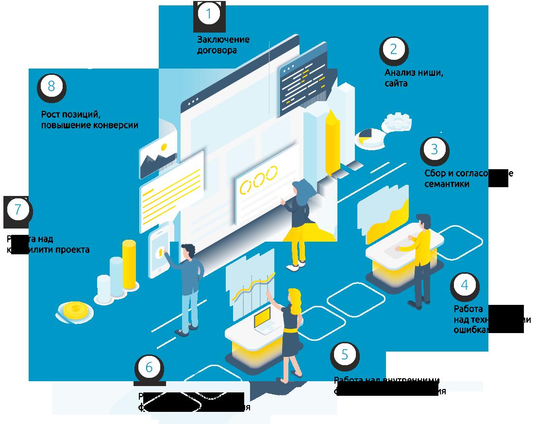 Seo продвижение сайтов в топ 10 яндекса поведенческие факторы yandex Съезжинский переулок